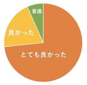 終活セミナーの満足度93%
