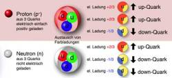 06_bau_von_proton_und_neutron_339