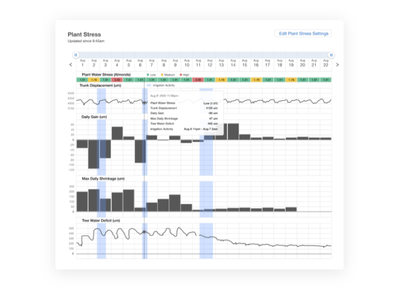 Plant stress dashboard showing the plant stress levels, trunk displacement, daily gain, max daily shrinkage, and tree water deficit