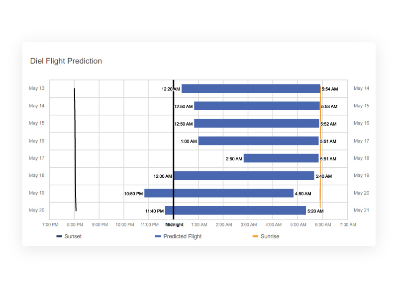 A flight prediction graph showing the daily predicted flight times for navel orangeworm to help accurately time sprays