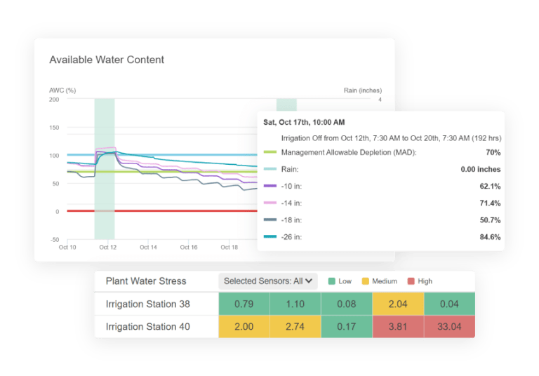 Graph showing available water content across various soil depths and a plant water stress index