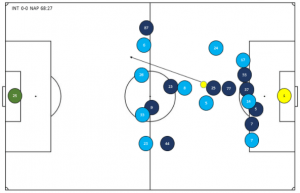 Inter-forcing-passes-match-still-300x193.png
