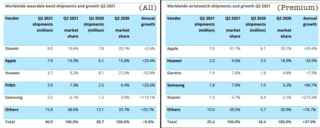 xiaomi-ultrapassa-a-apple-em-venda-de-smartwatches