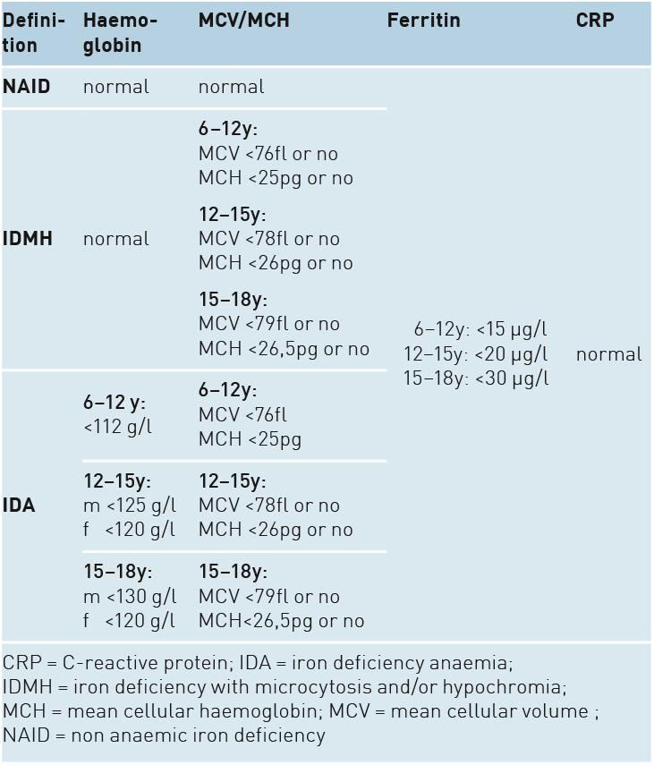 Empfohlene Diät für Kinder von 6 bis 12 Jahren
