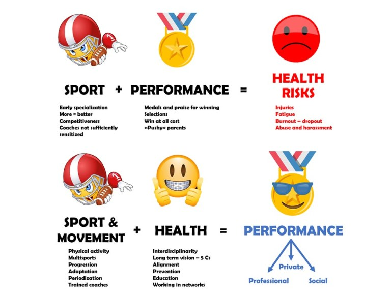 Health for Performance: a necessary paradigm shift for youth athletes