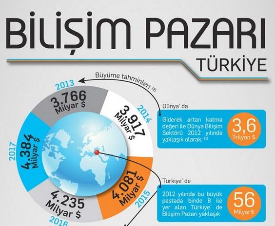 Türkiye Bilişim Pazarı