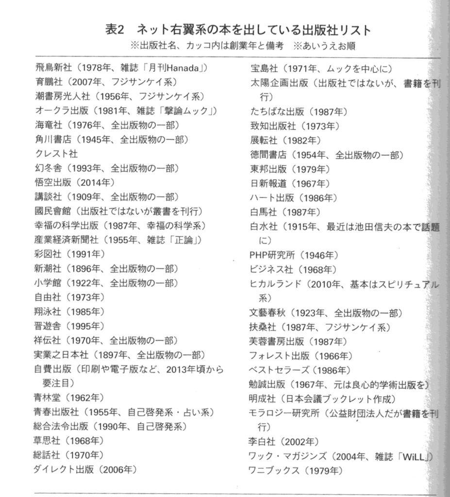 出版社リスト(『歪む社会』論創社 2019年より)
