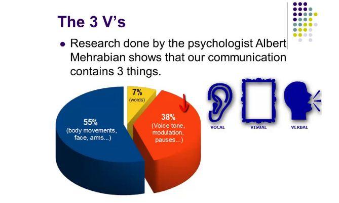 3v komunikasi