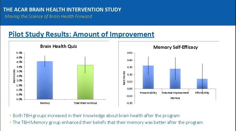 Brain Health, dementia, Alzheimer's
