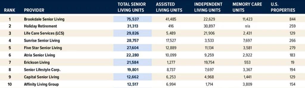 Senior housing providers, argentum