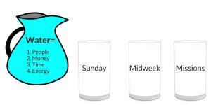 The Three Buckets 2