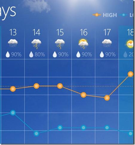 Mon to Fri weather