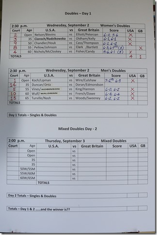 scores after day 1 (1)