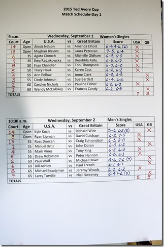 scores after day 1 (2)