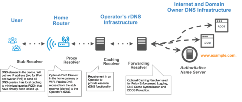 Essentials of DNS