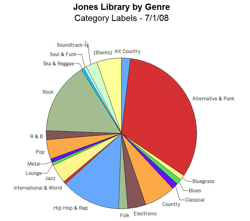 Music Library, by Genre