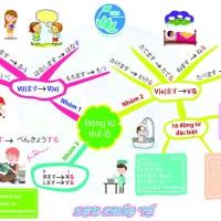 Ghi nhớ tiếng Nhật siêu tốc qua sơ đồ tư duy