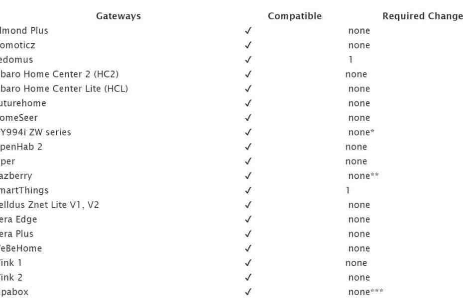 compatiable gateways