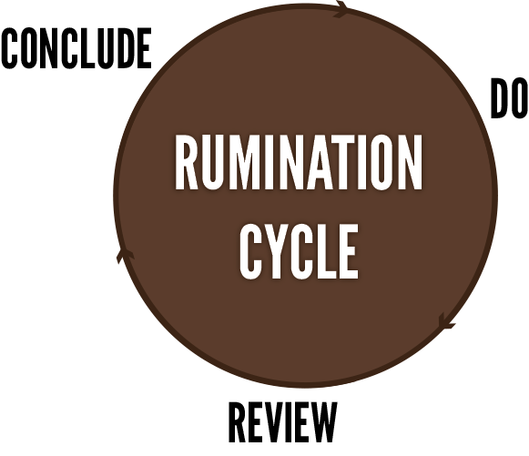 Rumination-Cycle
