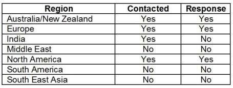 Table 1. Areas chosen to highlight international activity
