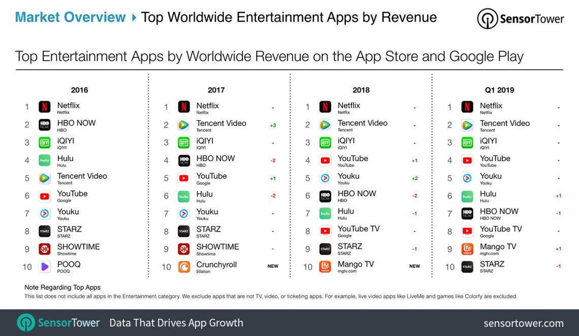 Top Entertainment Apps by Worldwide Downloads on the App Store and Google Play Chart
