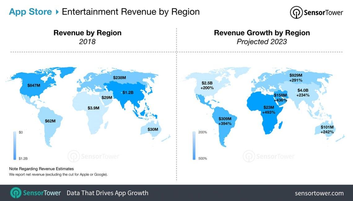 Entertainment App Revenue Forecast for the App Store
