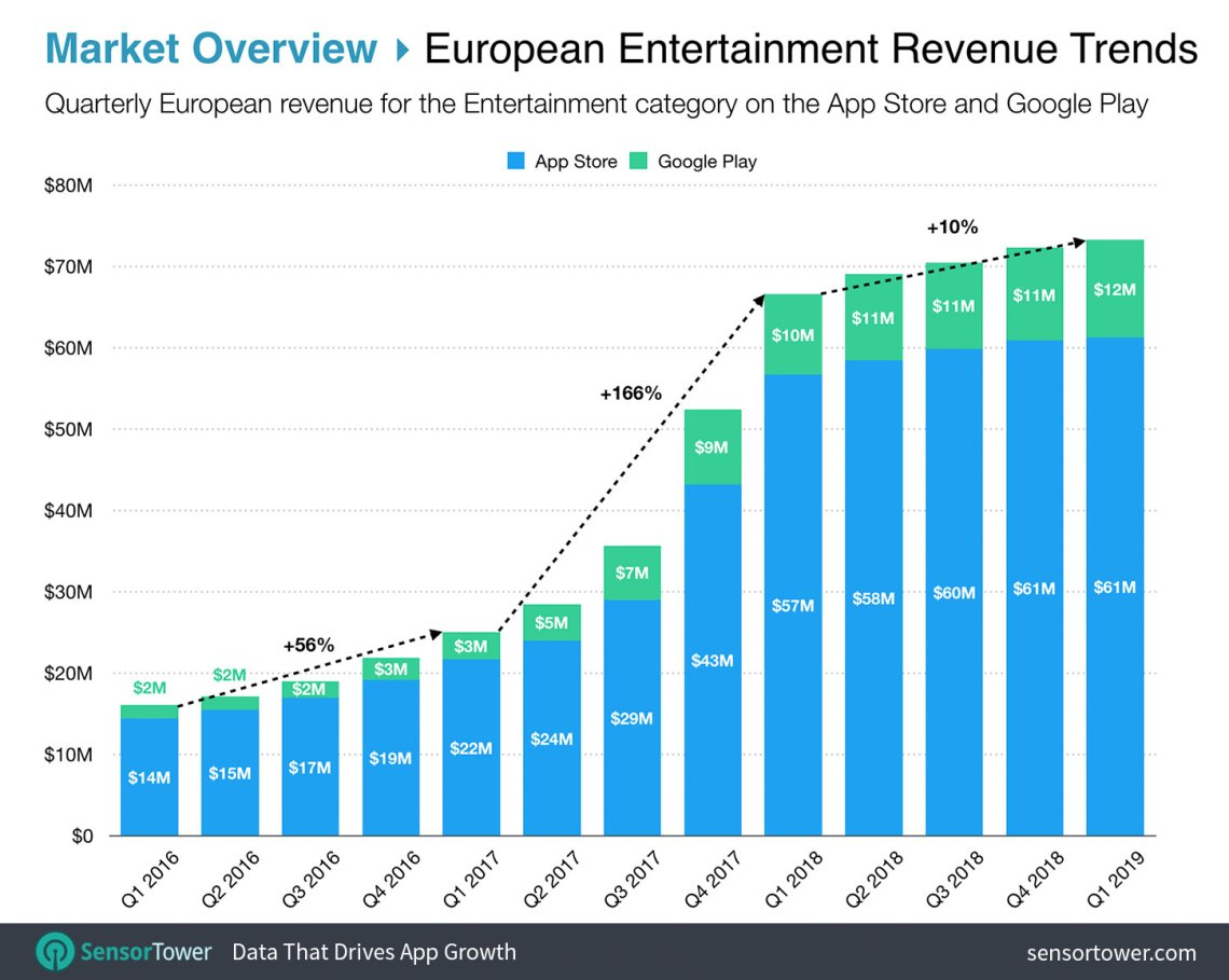 Top Entertainment Apps in Europe by Revenue on the App Store and Google Play Chart