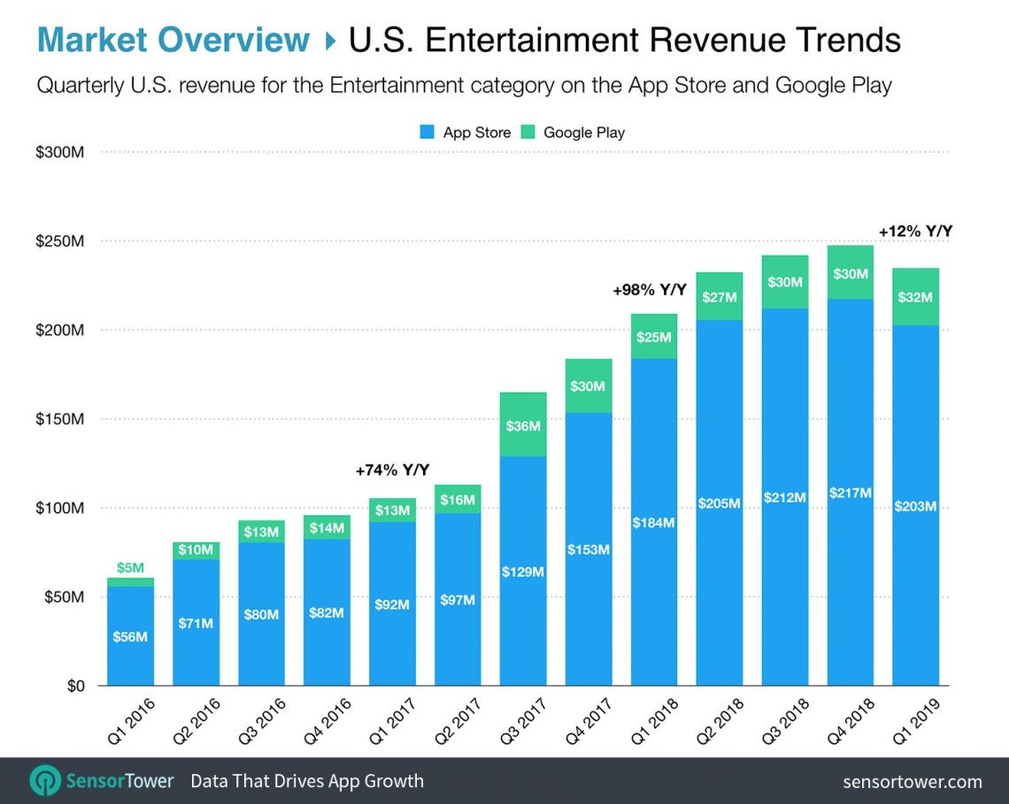Top Entertainment Apps in the U.S. by Revenue on the App Store and Google Play Chart
