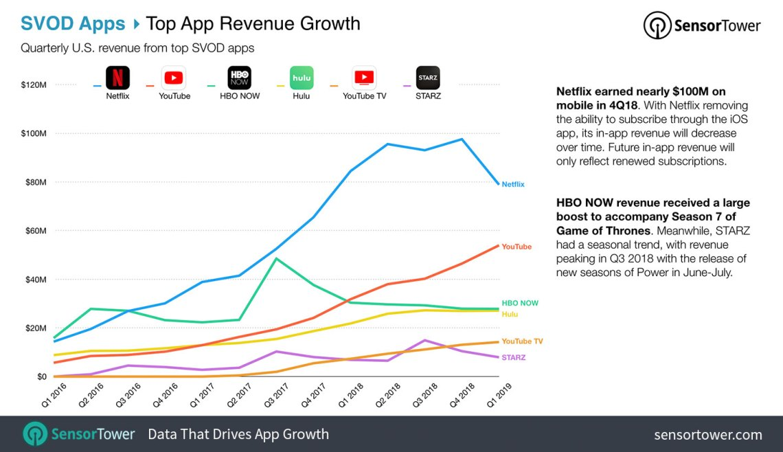 Top SVOD App Revenue Quarter-Over-Quarter Trends in the U.S. from 2016 to 2019