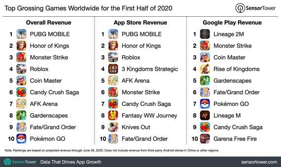 1H 2020 Top Grossing Games Worldwide