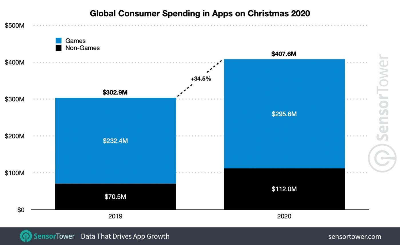 rekordowe wydatki na aplikacje i gry mobilne w 2020 roku