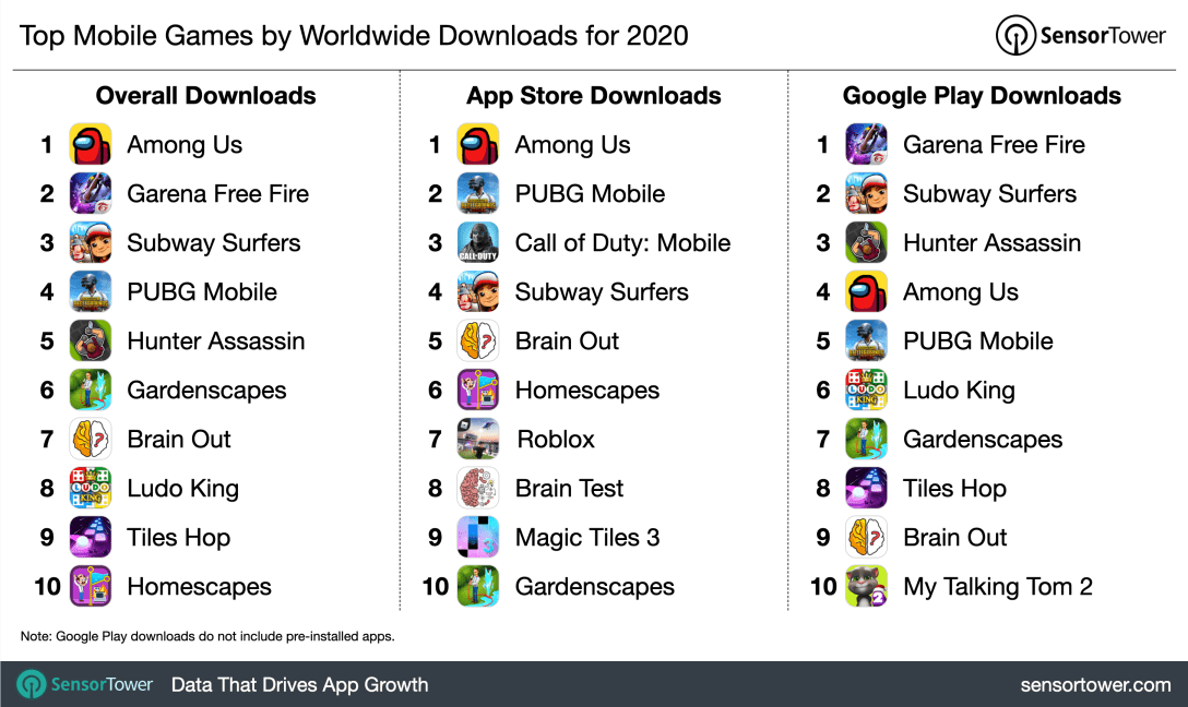 2020's top mobile games by downloads.