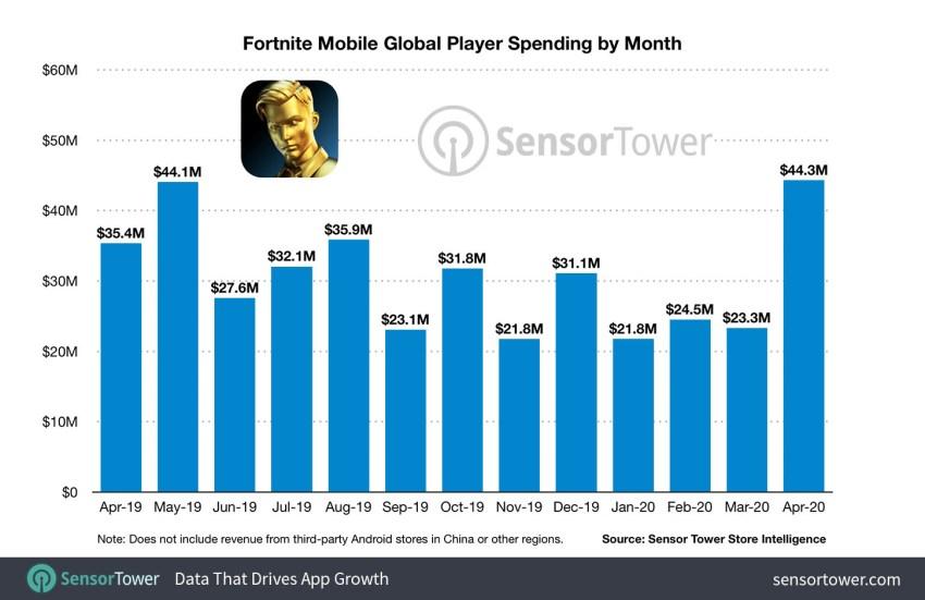 Fortnite Global Income