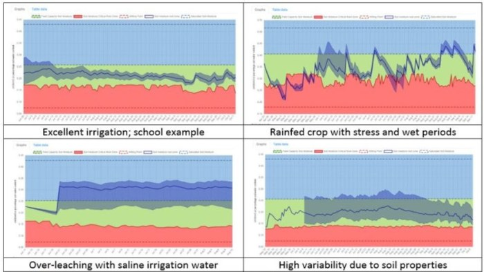 Crop monitoring chart