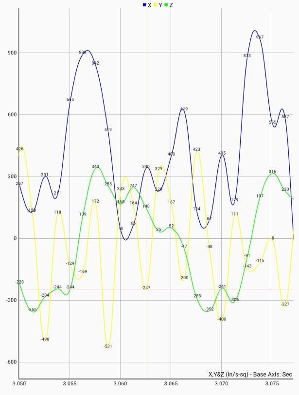 Deviceworx Vibration Report