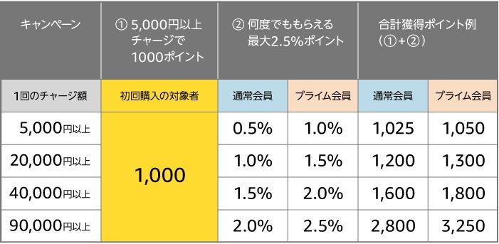 Amazonギフト券チャージで1000ポイント+最大2.5%のポイント