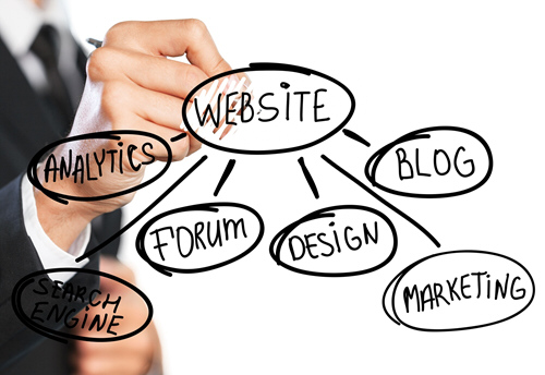 Webdesign Aus Hamm Full Service Internet Agentur