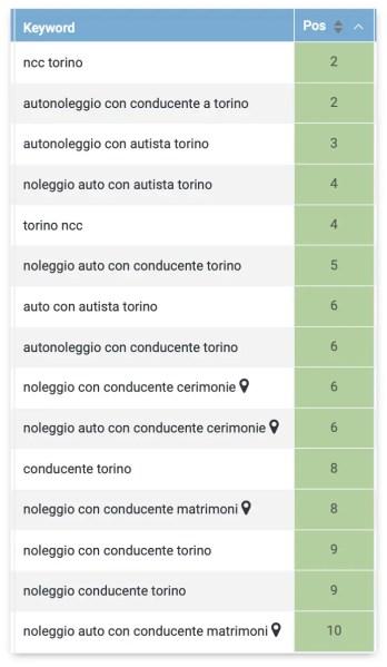 keyword posizionate noleggio con conducente