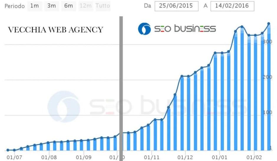 Miglioramento posizionamento con SEO Business