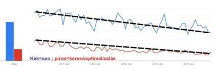 A SEO és a keresőoptimalizálás keresési gyakorisága a Google Trend szerint
