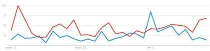 MSZP-Fidesz a Google Trends-ben