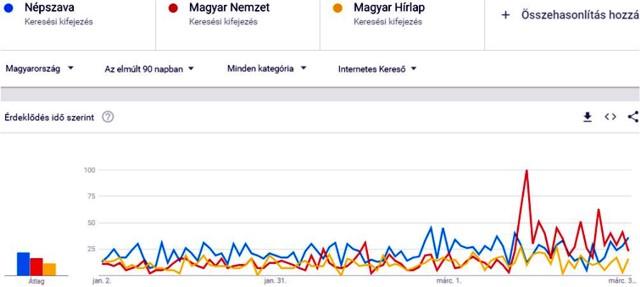 A botrányok közzétételének hatása a Magyar Nemzet internetes keresettségére