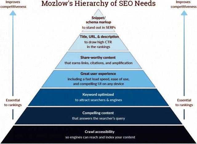 SEO-Maslow-piramis avagy Mozlow-hierarchia