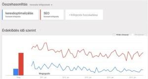 A Google Trendsben a SEO és a keresőoptimalizálás
