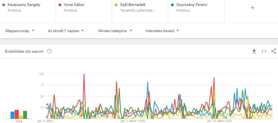 Politikusok keresettsége a Google Trends 2018. januári tábláján.