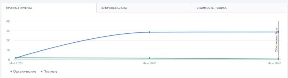 Развитие B2B направления компании по поставкам продуктов для HORECA 16