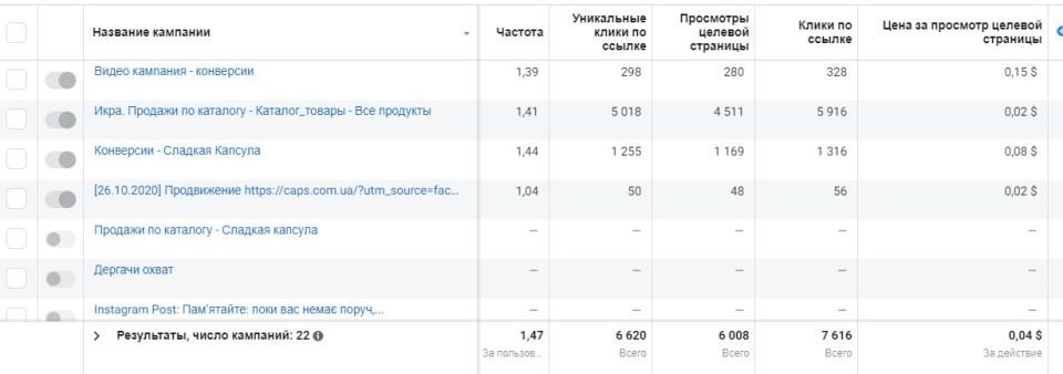 Результативность рекламных кампаний октябрь 2020 4