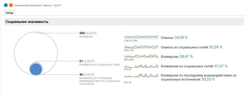 SMM продвижение Google Analytics