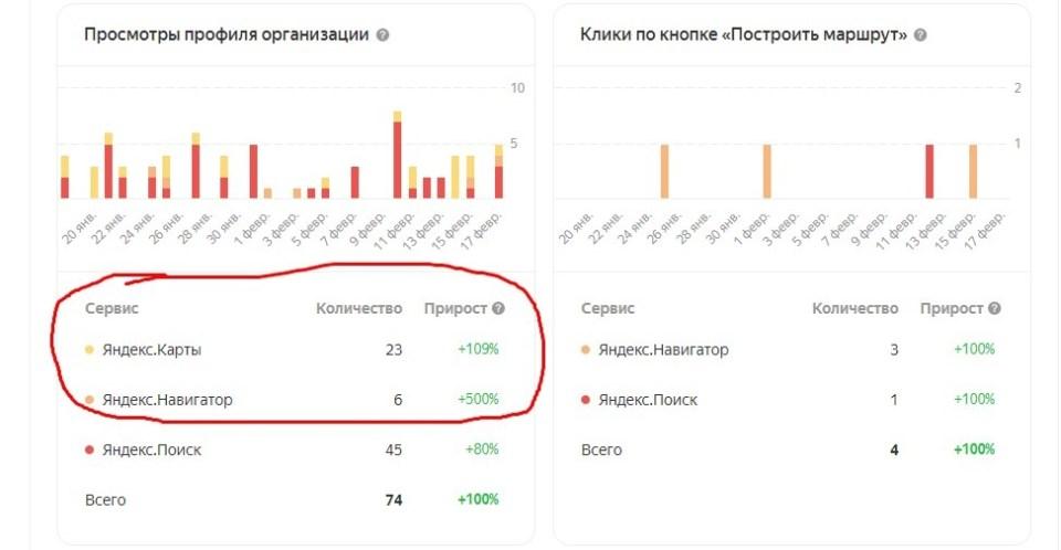 SMM продвижение Яндекс