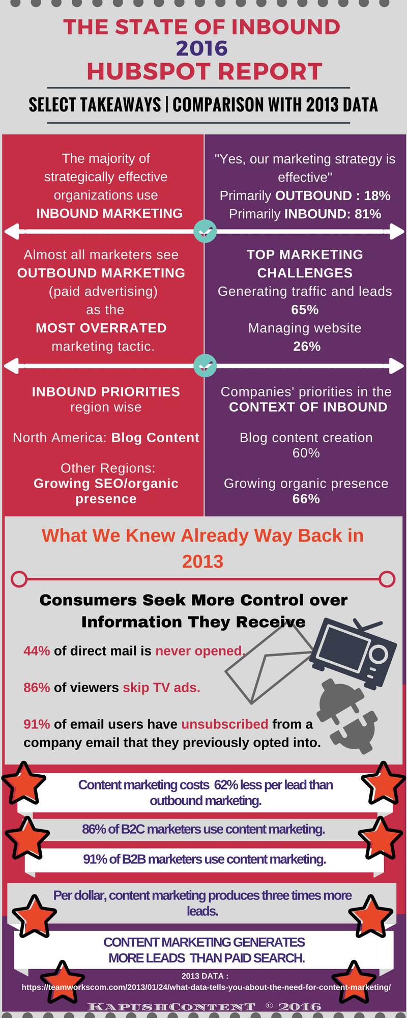 Why you need seo content in 2016